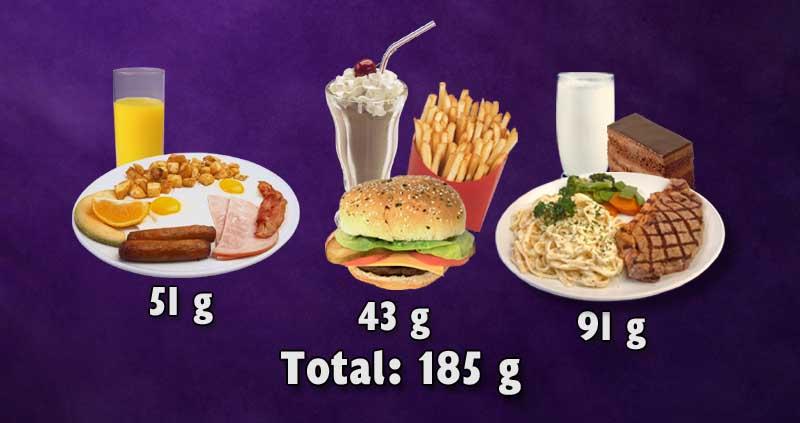 Três refeições de uma dieta típica de origem animal resultando em 185g de proteína.